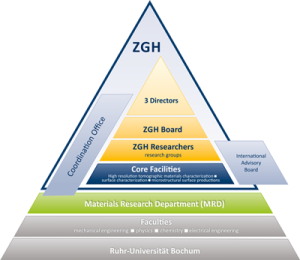 ZGH-Structure-triangle_400x347